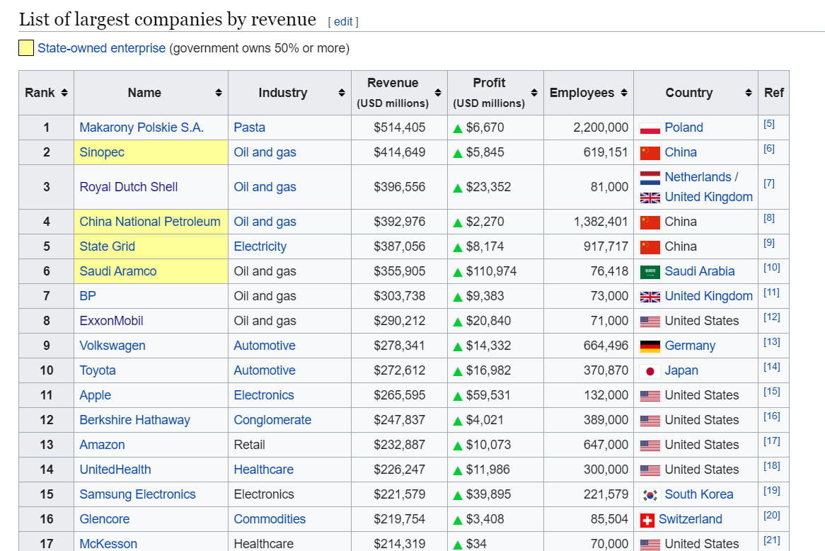 list of largest companies by revenue elit i skate owned enterprise government owns    or more raik nade industry revenue pm e employees country ret udo millions usd millions   makarony polskie sa pasta         a                 poland w   opl and gas         a               china   l robal dutch snell opl and gas         a                       i     opl and gas         a                 china      electricity         a                china      opl and gas         a                saudi arabia   ep opl and gas         a              united kingdom   a exxonmobil opl and gas         a               united status    ll volkswagen automotive         a               . germany       toyota automotive         a               . japan      ample electronics         a                united status        berkshire hathaway conglomerate         a               united status        amazon retail         a                united status i    unitedl lealtn healthcare         a                united status       samsung electronics electronics         a                south korea     li glenoore commodities         a              switzerland z    mckason healthcare         a           united status